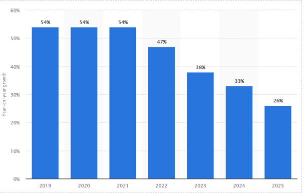 forecast growth of AI software