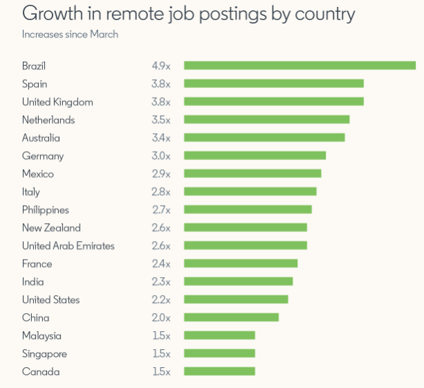 Growth in Remote Jobs Across the World