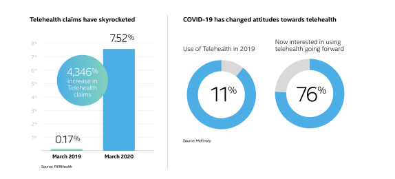 Telehealth has skyrocketed as COVID-19 has changed people's attitude