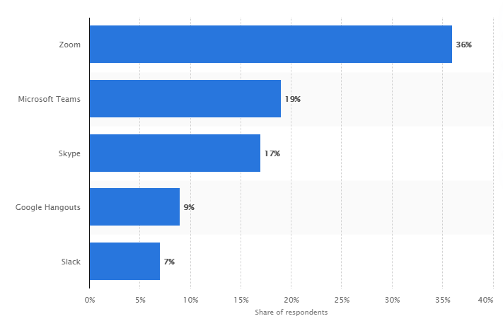 Most used collaboration tools used for remote work in the United States in 2020