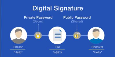 Digital Signature.