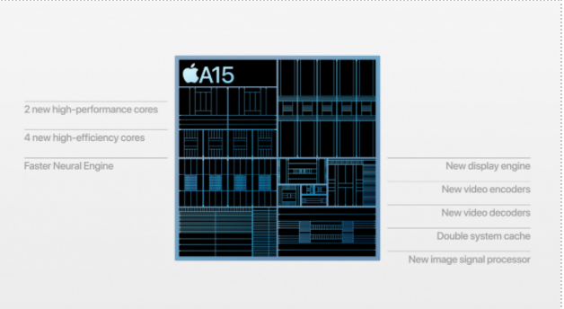 A15 Bionic chips